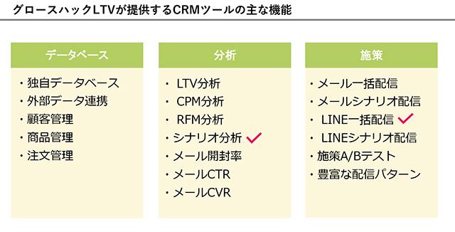 グロースハックLTVが提供するCRMツールの主な機能
