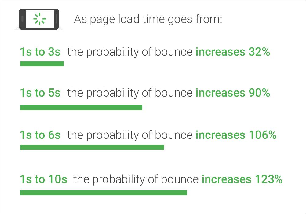 モバイルページのスピードに関する新たな業界指標